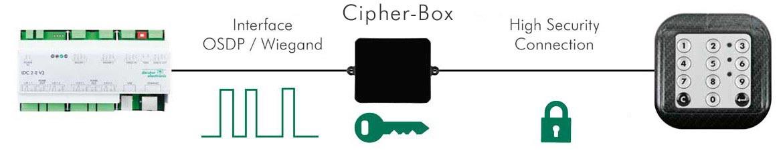 osdp-cipherbox