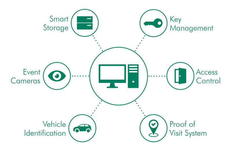 Powerful Electronic Key Management Software