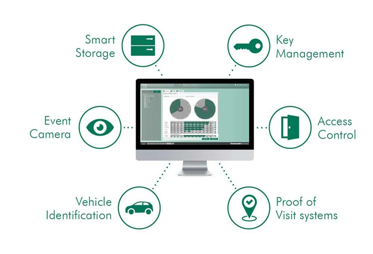 Security Management Software for Automatic Vehicle Identification